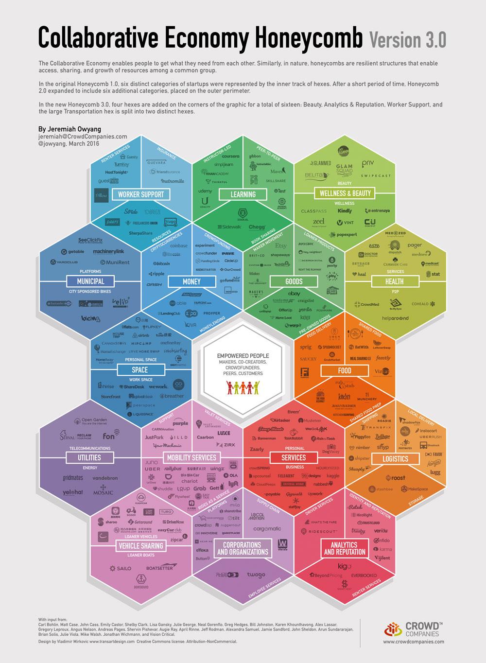 Economía Colaborativa Honeycomb