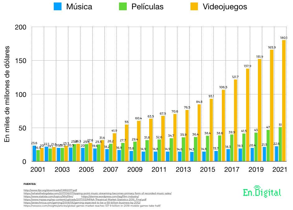 Comparación del tamaño y crecimiento de las industrias de los videojuegos, música y películas