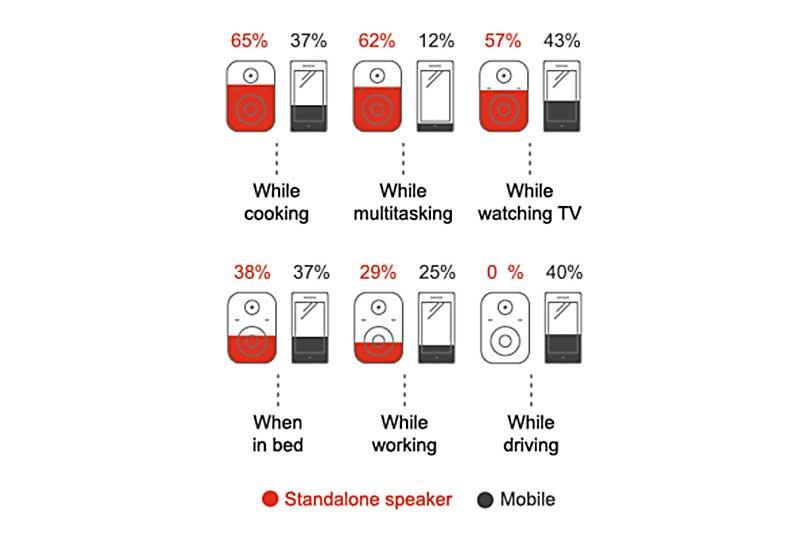 Uso de voz en móviles y altavoces inteligentes