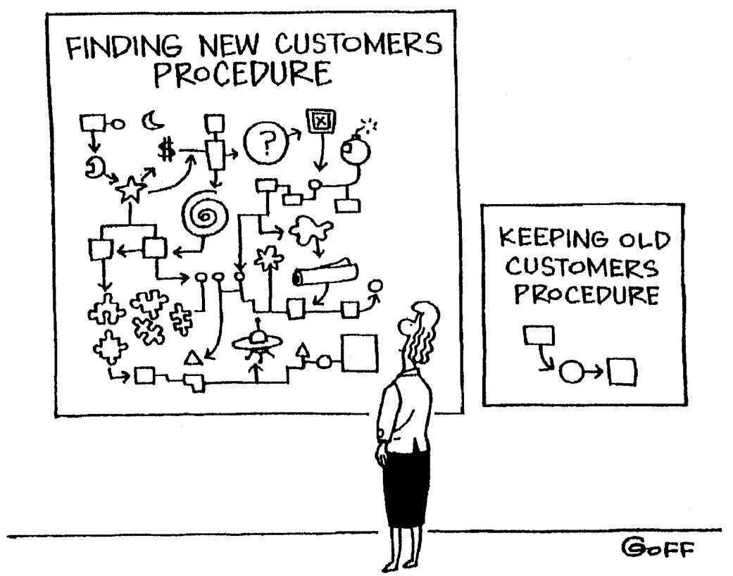 Adquisición vs Fidelización en eCommerce